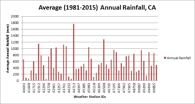 Interpreting History: Annual Rainfall Trends