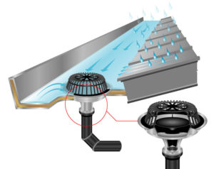 Siphon Roof Water Drainage Systems