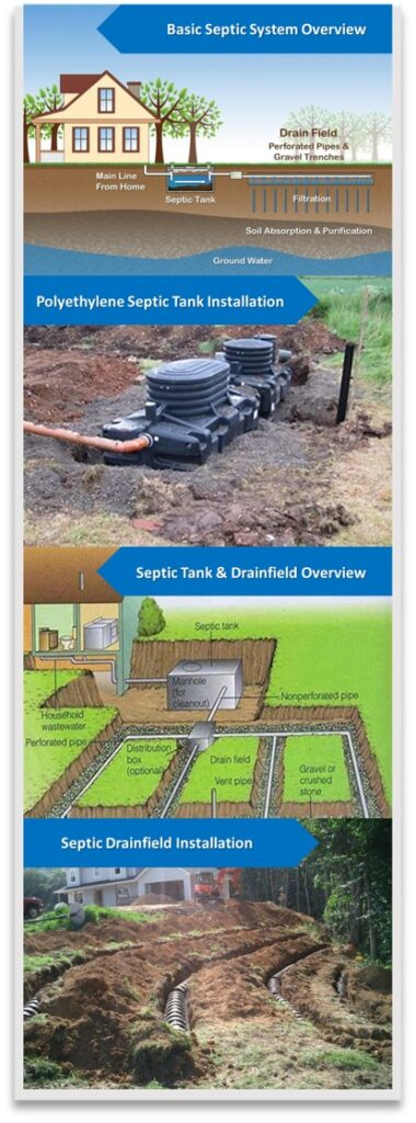 Image With Basic Overview of Septic System