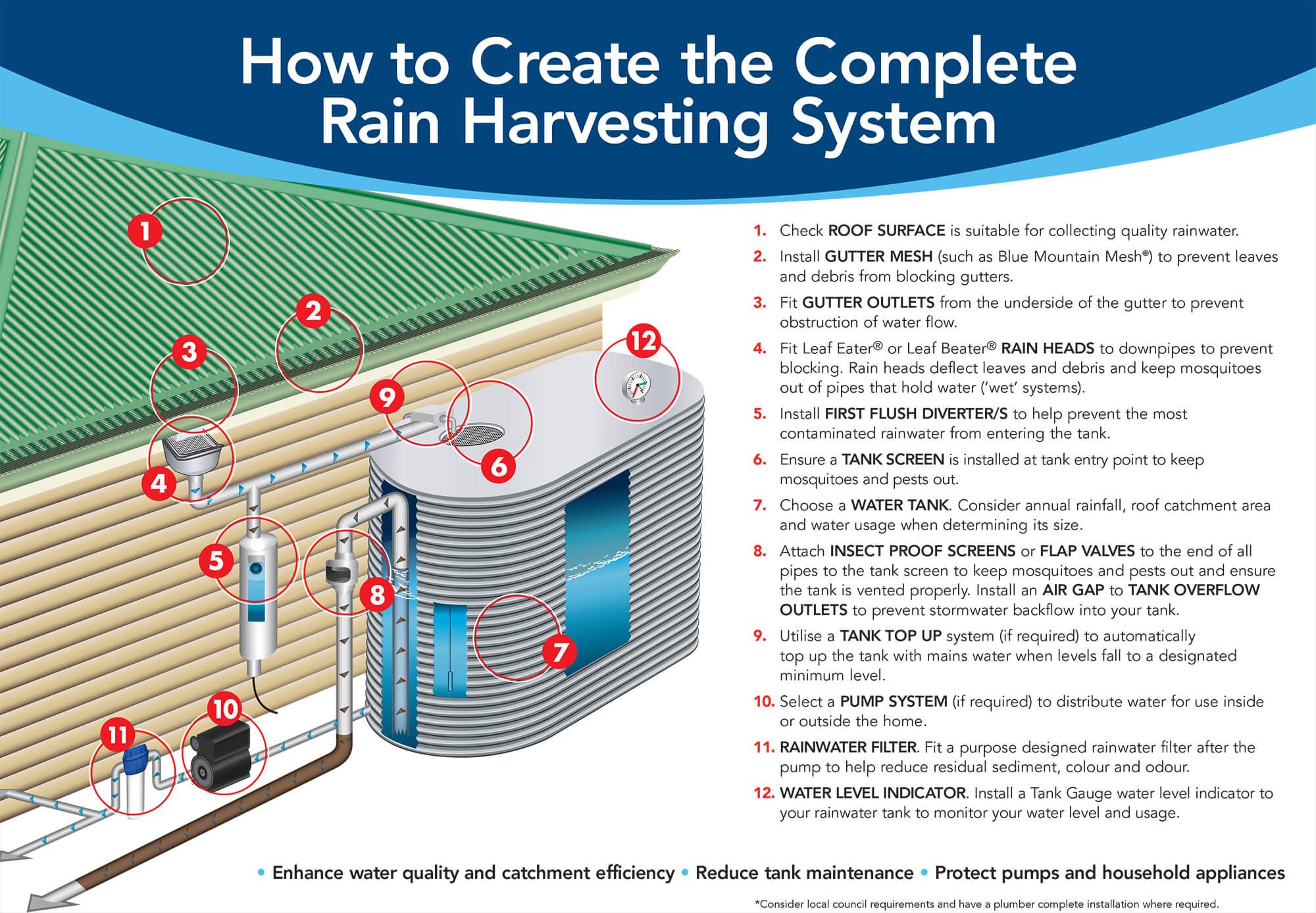 12 Steps to Rain Harvesting